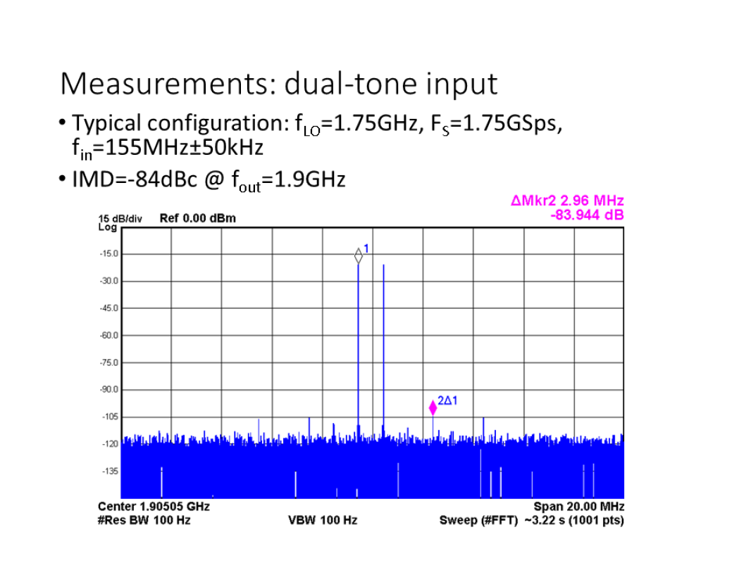 Intro MixingDAC Dual Tone Measurements