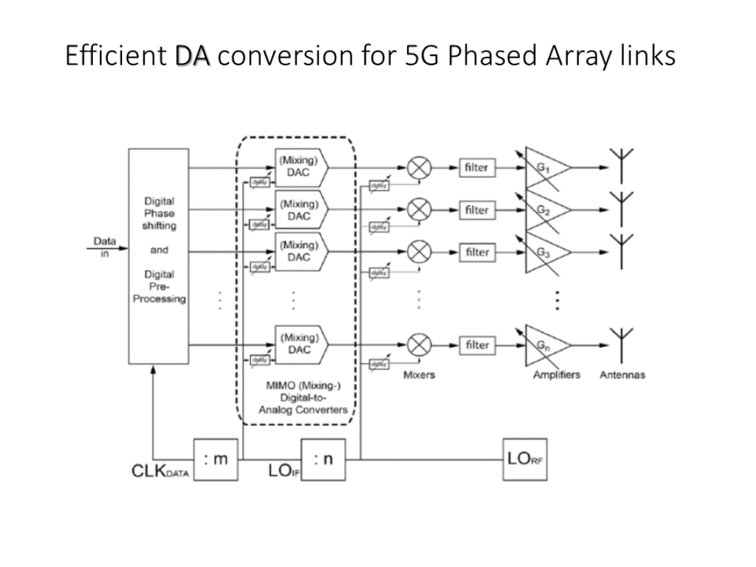 Intro Efficient DA Phased Array