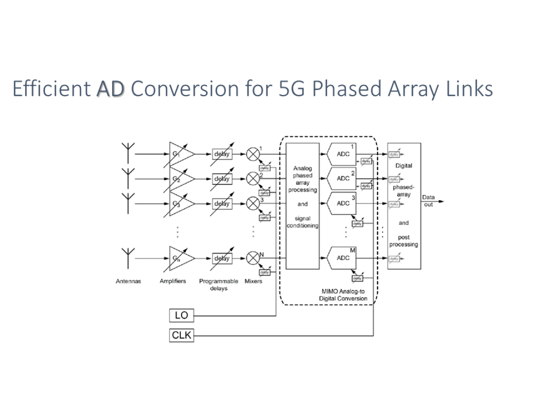 Intro Efficient AD Phased Array
