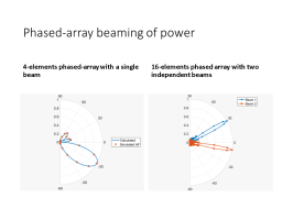 Intro Phased Array Beaming